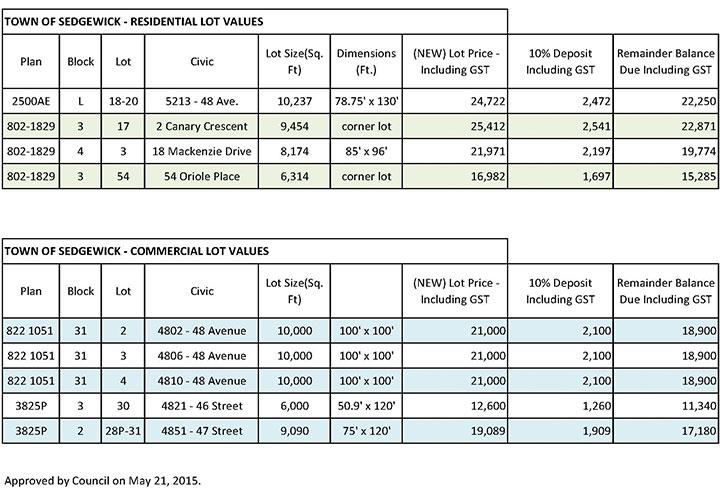 Lot Value Charts